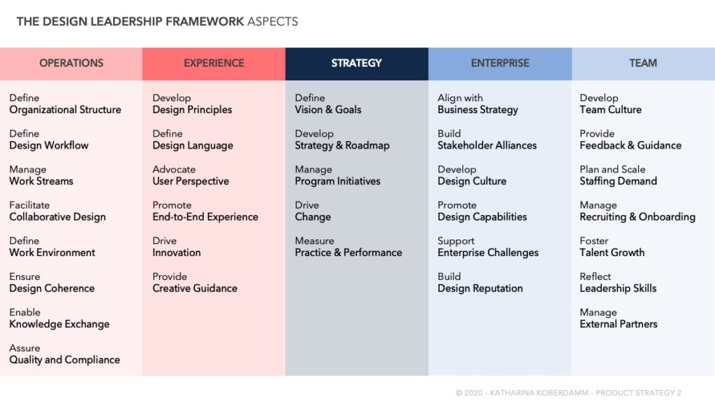 Table of the aspects of Design Leadership