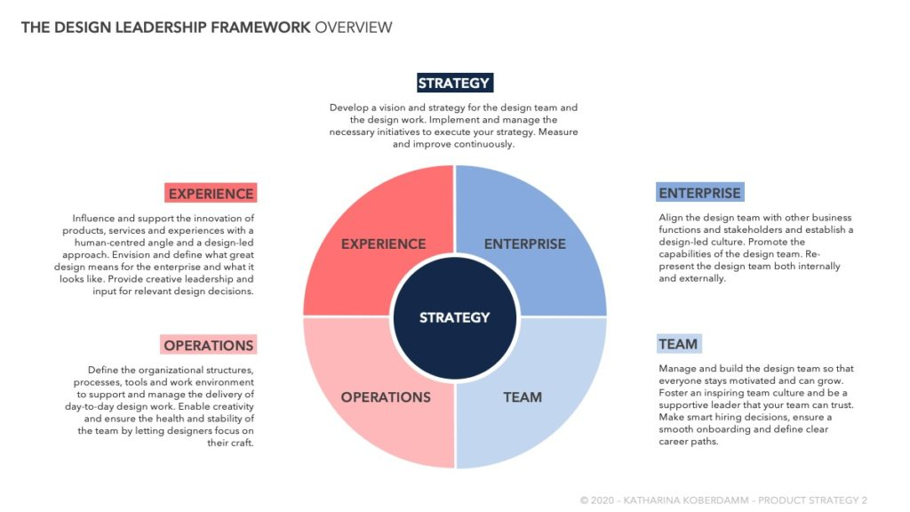 Overview of the areas of Design Leadership