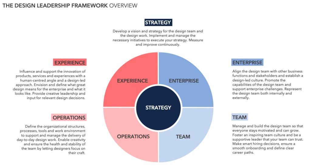Design Leadership Framework Overview